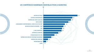 Les compétences numériques essentielles en marketing